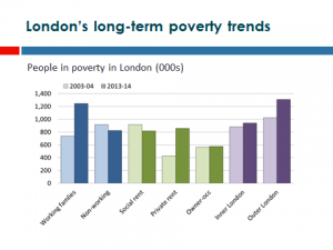 London Long Term Poverty Trends