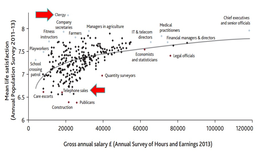 Graph showing life satisfaction and salary